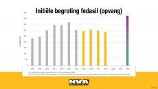 Infografiek budget asiel