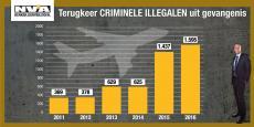 Nooit meer criminele illegalen gerepatrieerd dan in 2016